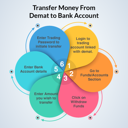 Transfer Money From Demat to Bank Account