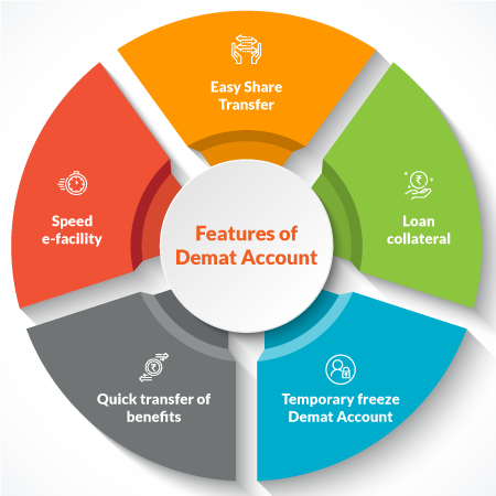 Features of Demat Account
